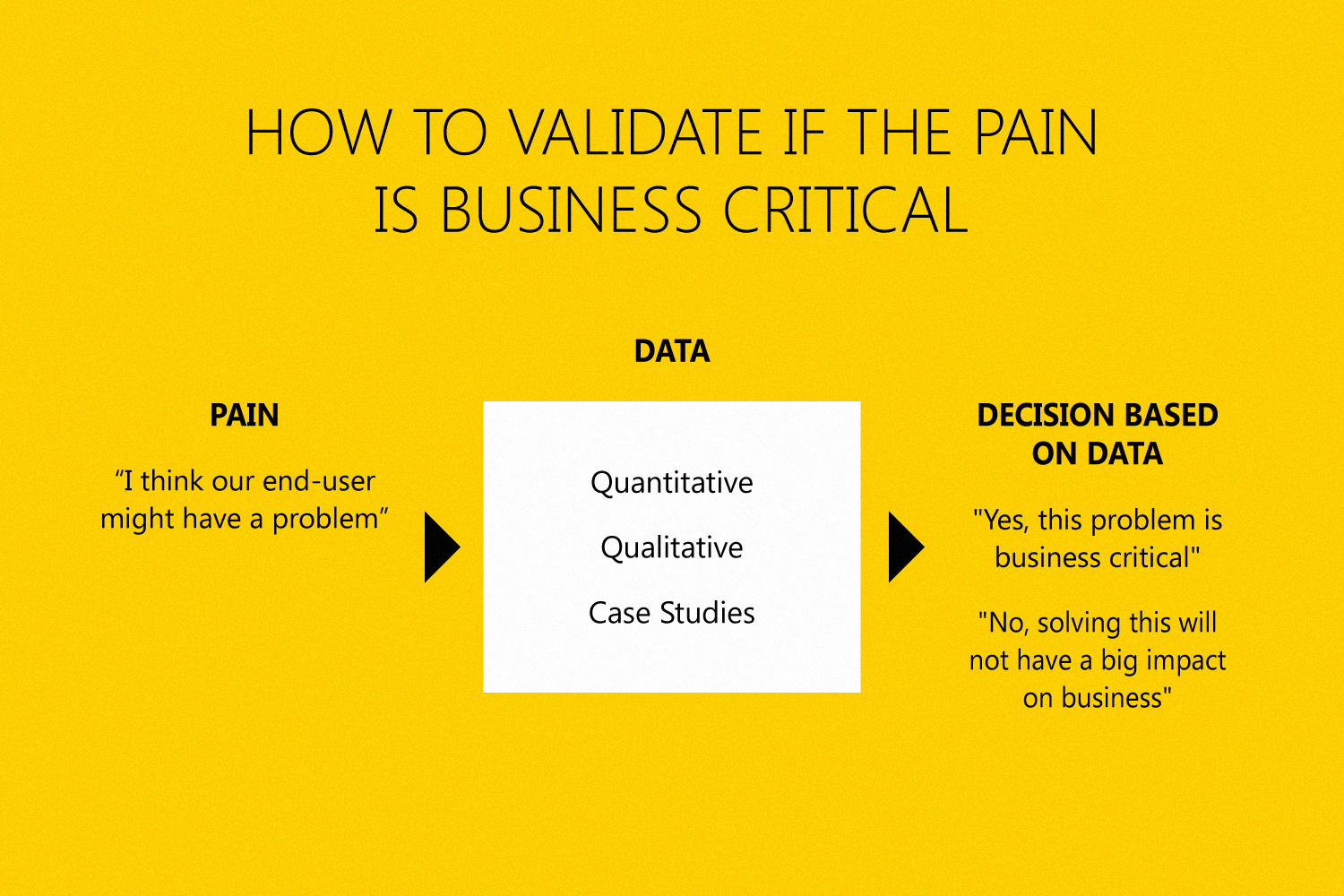 Data-driven feature prioritization help you to validate if the pain you're dealing with is impactful