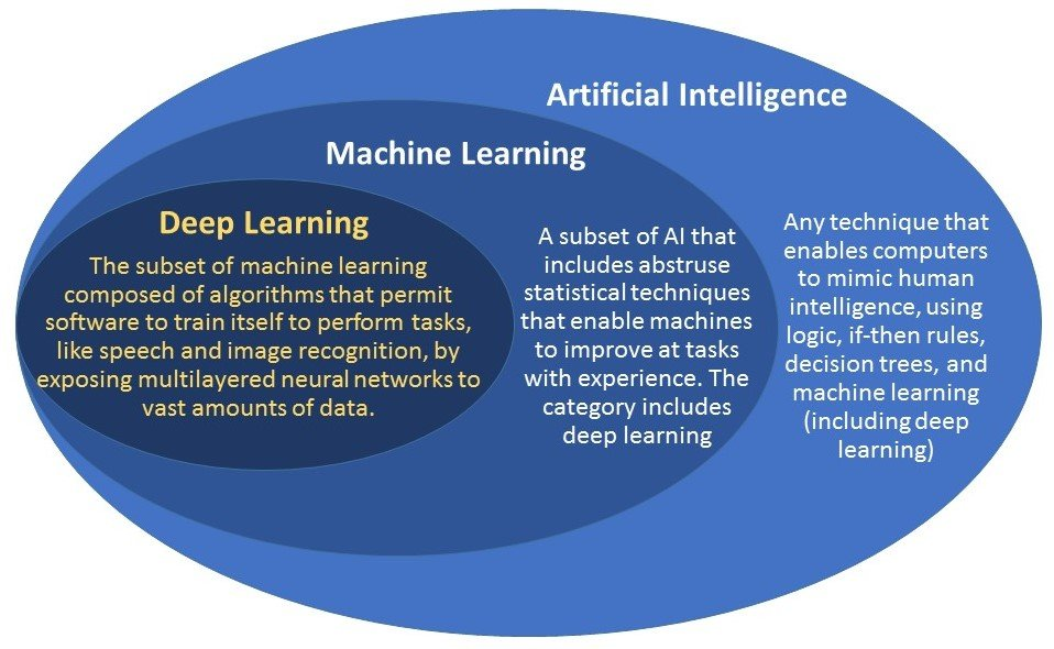 Machine Learning vs Deep Learning - what's the difference?