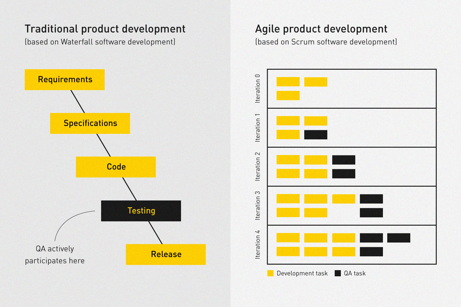 traditional vs agile software quality assurance
