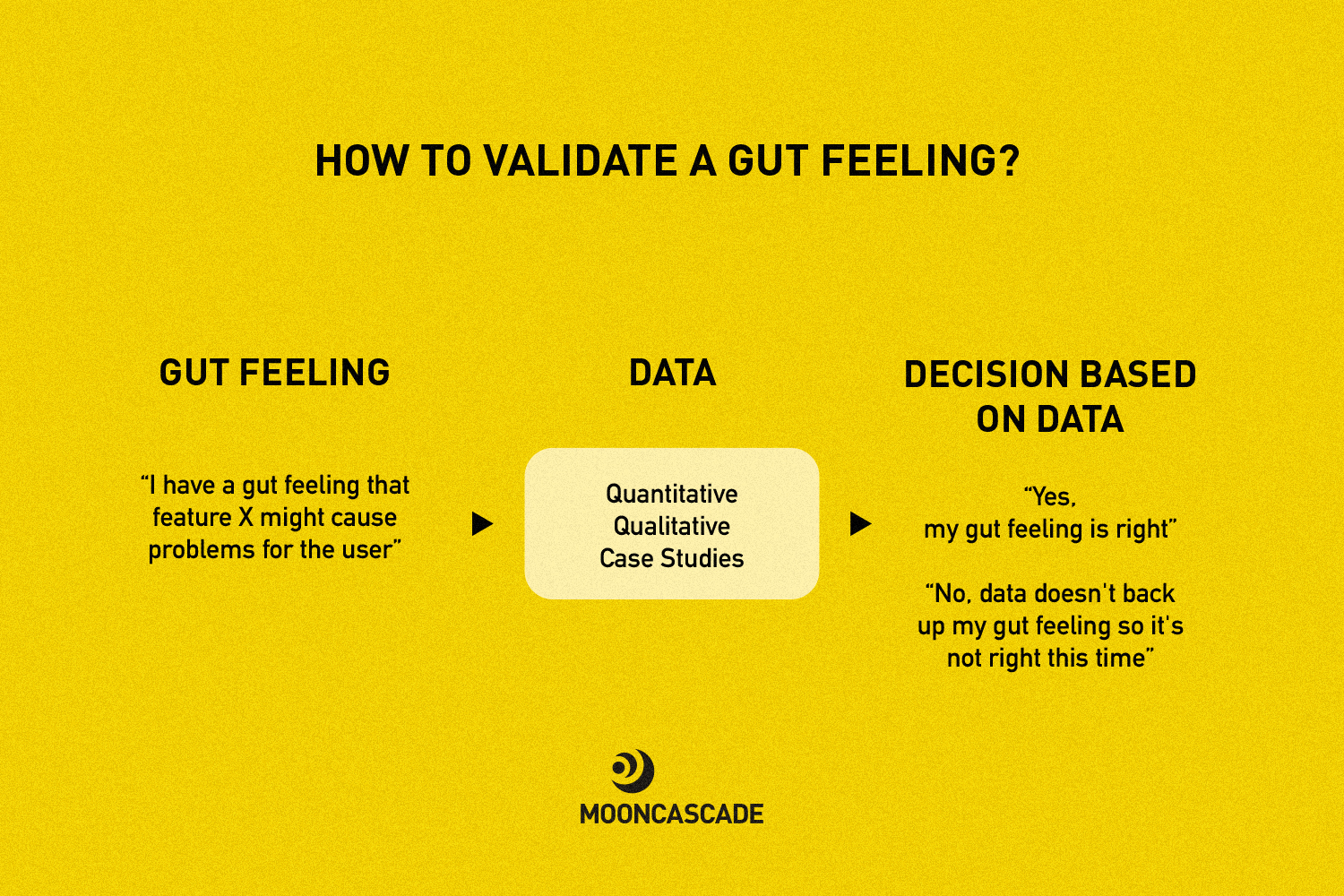 Use data to validate your gut feeling when creating app design