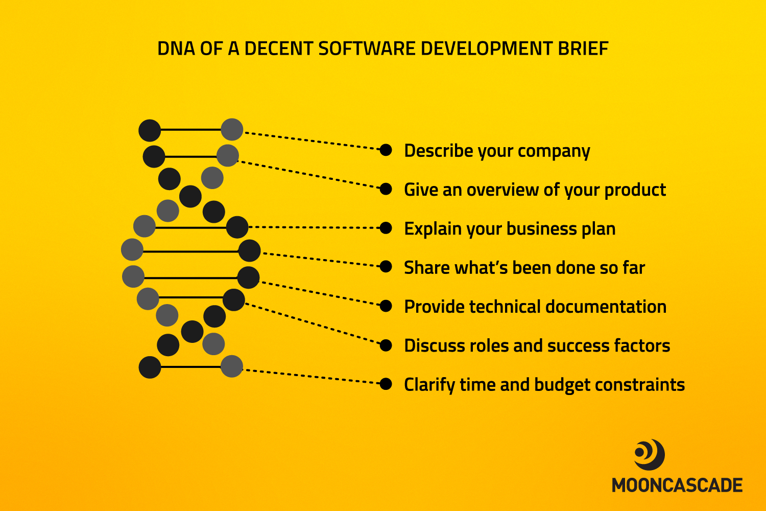 how to write a brief for successful software development project