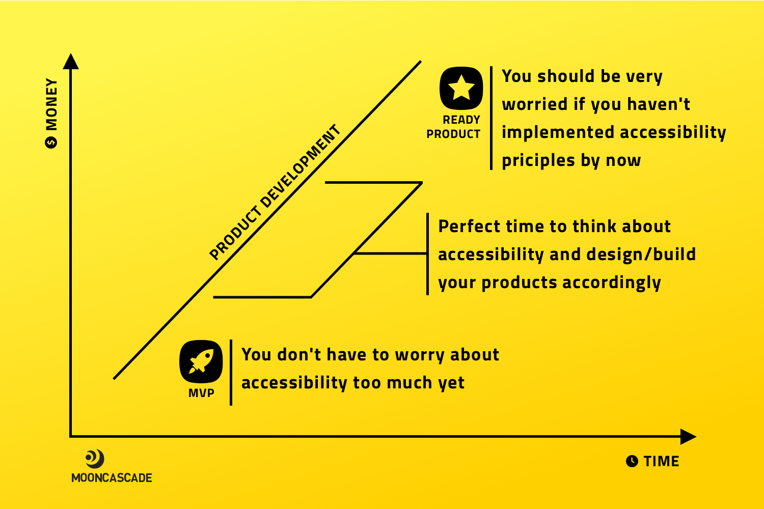 Costs and benefits of accessible design