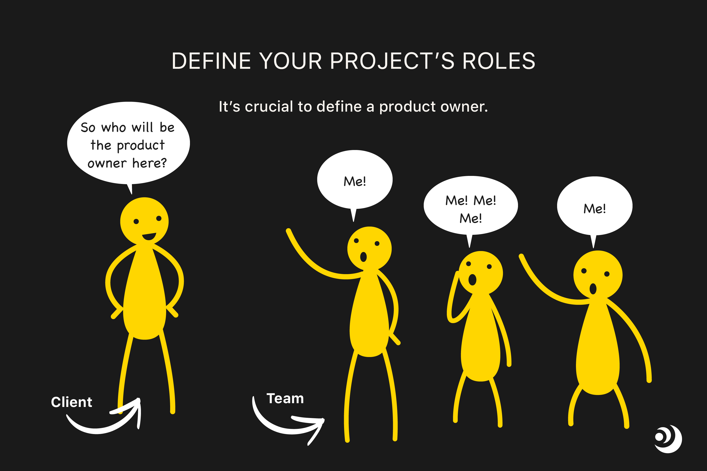 In an agile software development project, you need to defne roles and responsibilities