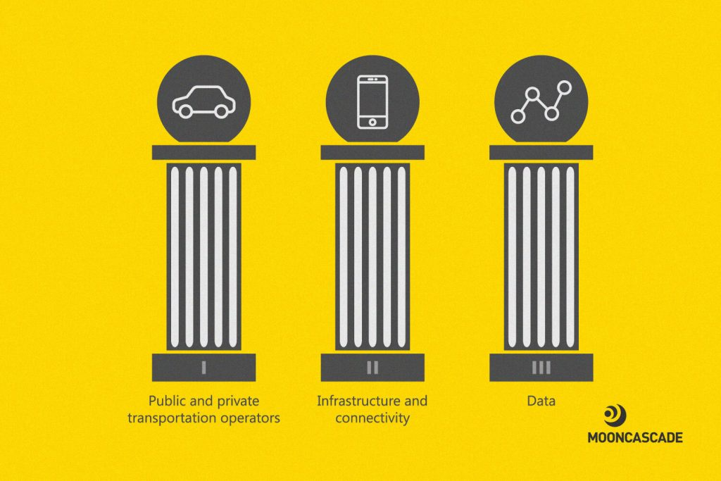 The three pillars of a successful mobility as a service (MaaS) solution